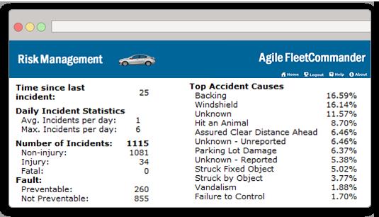 Fleet Risk & Accident Management